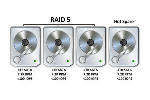 Data redundancy (RAID 5 format)